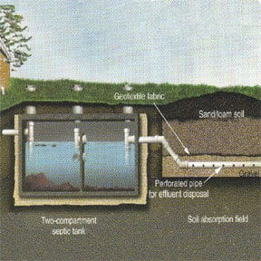 septic tank problems