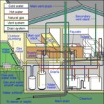 home plumbing system
