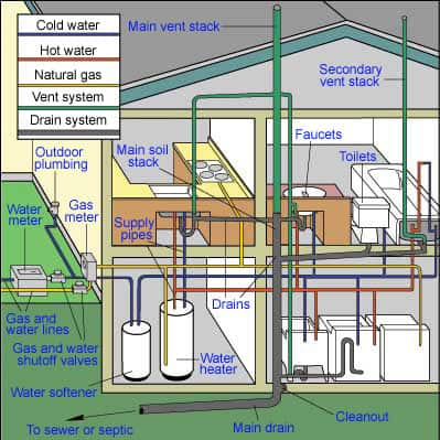 Home plumbing systems hometips for Waste drainage system