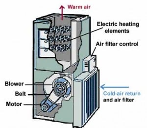 Forced Air Furnace Electric on oil furnace control wiring diagram