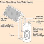 Active Solar Hot Water System