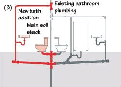 Toilets Syphon Water From Each Other