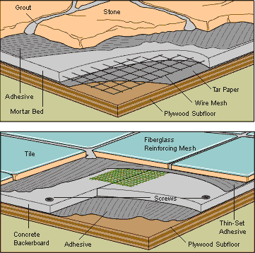 tile floor diagram how to install a ceramic or stone tile floor oval floor diagram for food