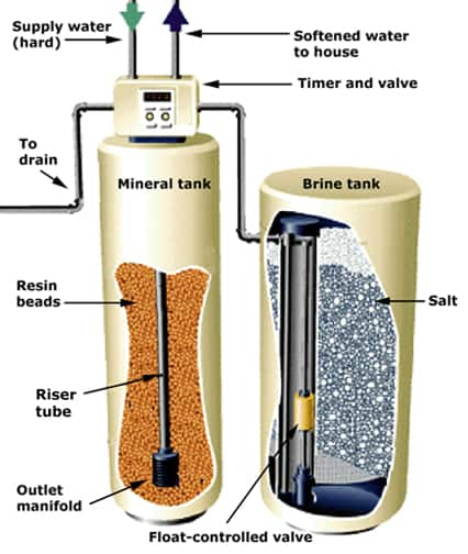Water Softener Water Softener Salt Comparisons