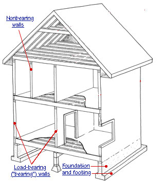 How to determine a bearing wall hometips for Removing part of a load bearing wall