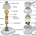 compression and washerless faucet