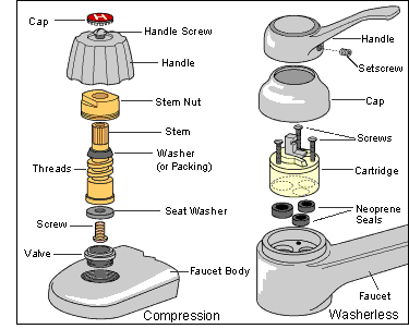 How a Compression Faucet Works
