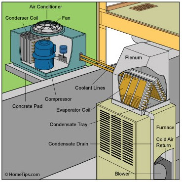 central air conditioner central air conditioner diagram central air conditioner unit  at bakdesigns.co