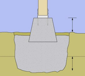 How To Pour Concrete Footings Piers