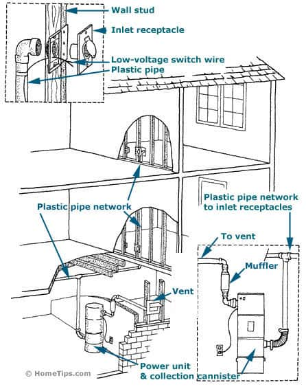 Cutaway diagram of a house's central vacuum system, including wall inlets, piping, and power unit.
