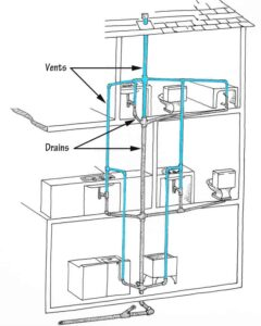 Home plumbing systems dwv system vents drains ccuart Choice Image