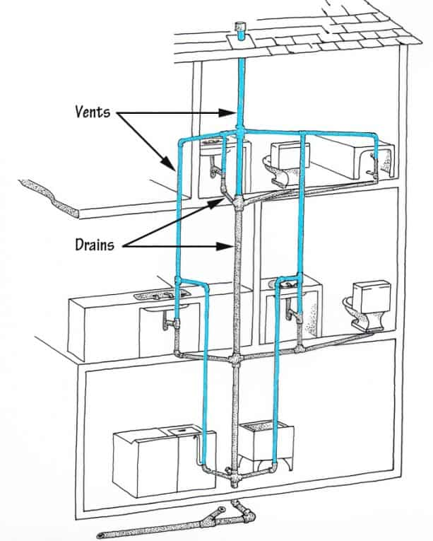 How to unclog a drain house vents and drains ccuart Choice Image