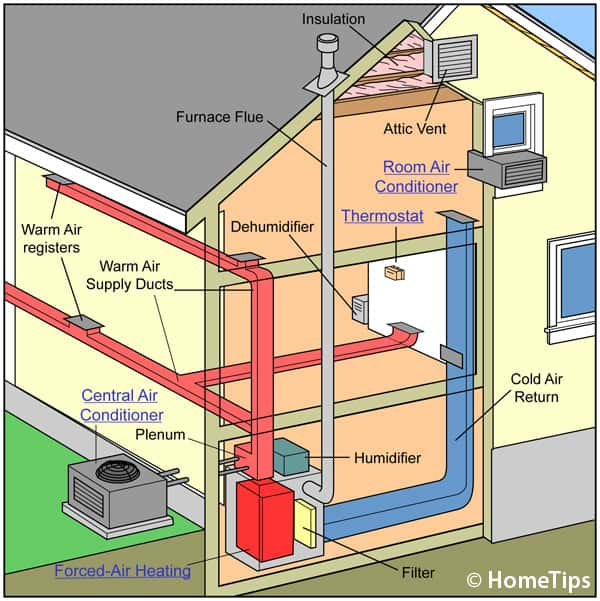 Diagram of a house's central airconditioning, including warm and cooled air delivery through color-coded ducts.