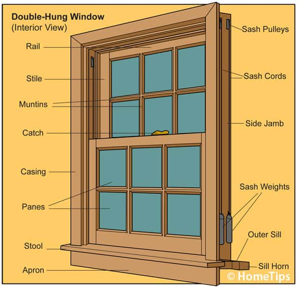 Illustration of a double-hung window, including jamb, casing, sash parts, and apron.