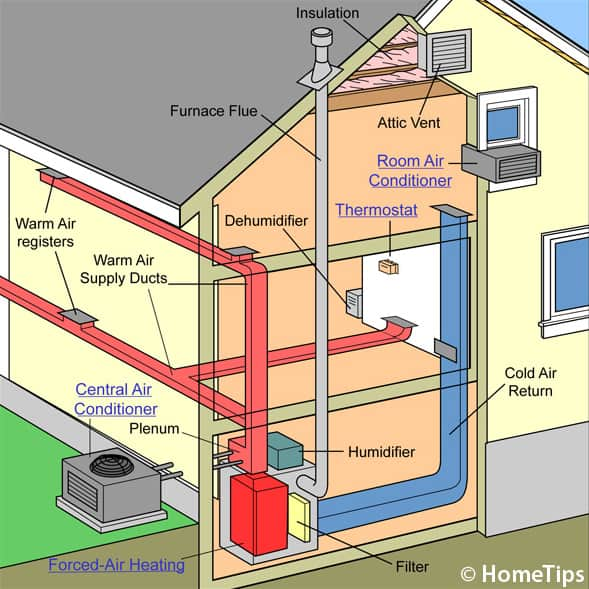 forced air heating cooling how a central air conditioner works how does air conditioning work diagram at couponss.co