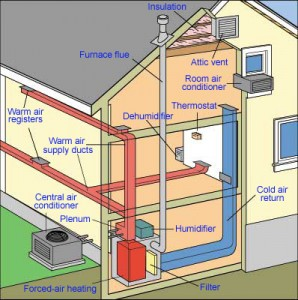 pump house basic house wiring how your home s heating  amp  cooling system works  how your home s heating  amp  cooling system works