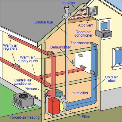 diagram of forced air heating and cooling system