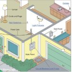 Home Electrical System