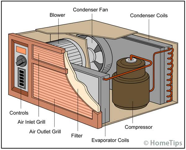 Parts of a Window Air Conditioner