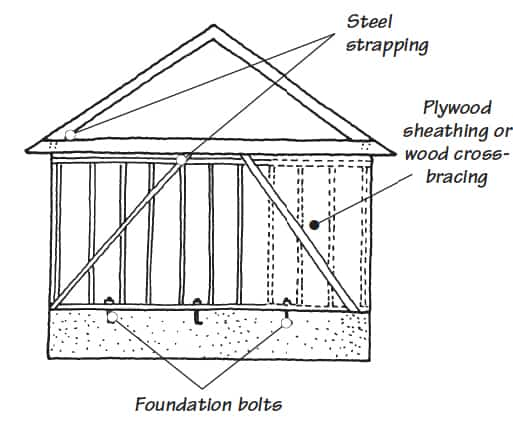 Black and white drawing of a house's interconnecting framing members, including strapping, sheathing, and bolts.