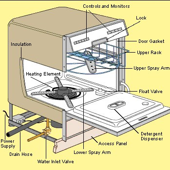 repair a dishwasher diagram