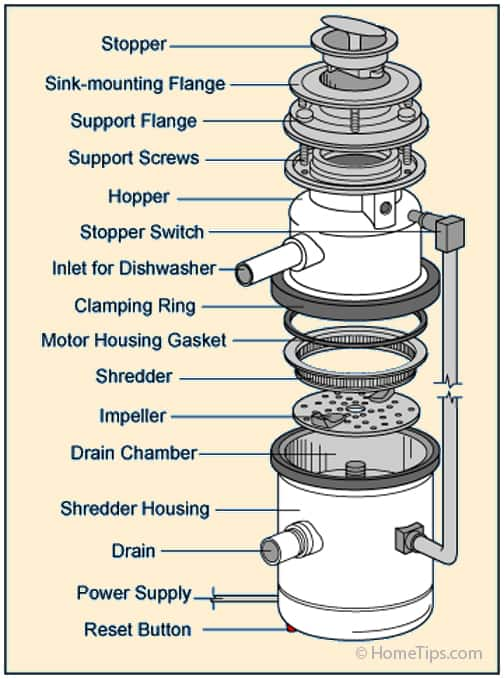Garbage Disposal Parts Diagram