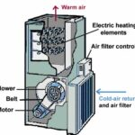 Cut-away diagram of an electric furnace, including parts and direction of cold and warm air.