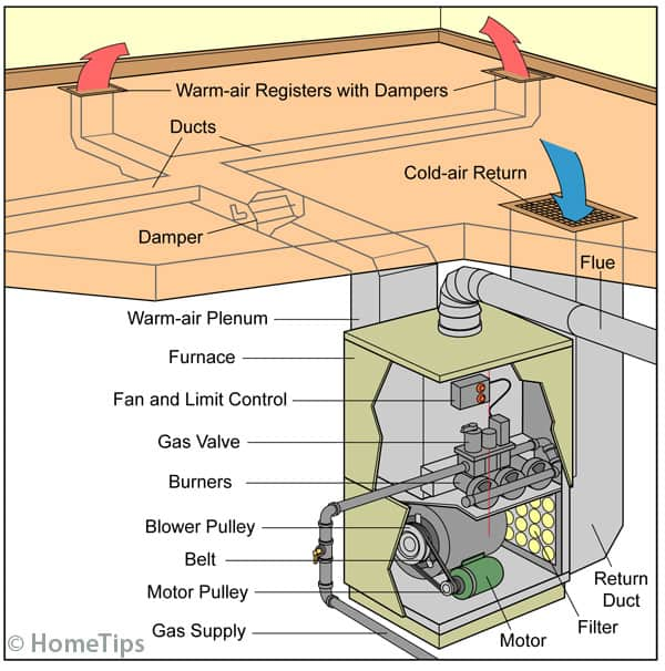 Diagram showing the components and internal parts of a forced-air furnace including the gas supply, motor, and ducts.