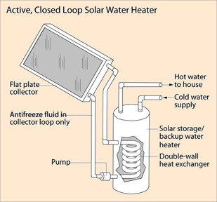 How a Solar Water Heater Works