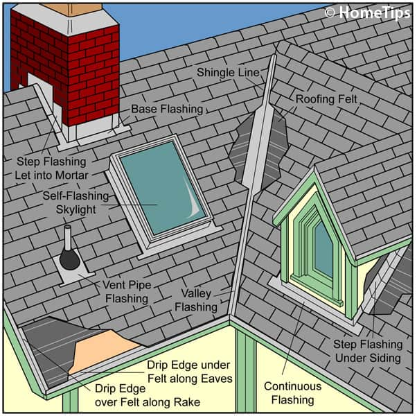 Diagram of roof flashing types including chimney, continuous, drip edges, skylight, step, valley, and vent pipe.
