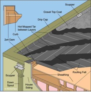 Built-Up (Tar-and-Gravel) Roofing Diagram