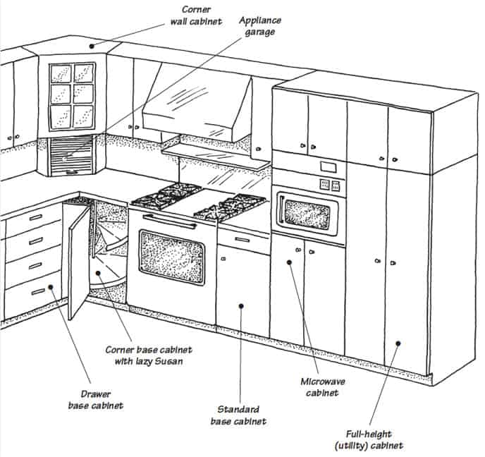 Cabinets in the Cooking Area