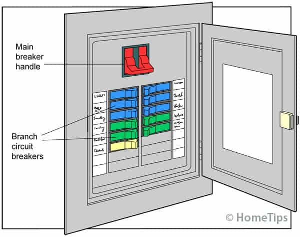 Diagram of an electrical panel, including color-coded branch circuit breakers and a main breaker handle.