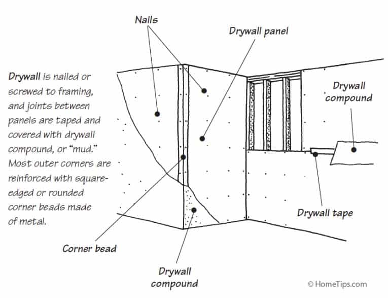 Beau Typical Drywall Construction