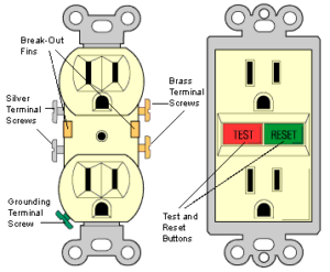 Standard and GFCI outlet including the location of terminal screws, break out fins, test and reset buttons.