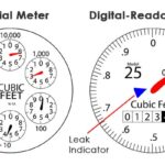 Diagram of 2 types of water meter display, including six dial, digital-readout, and its indicators.