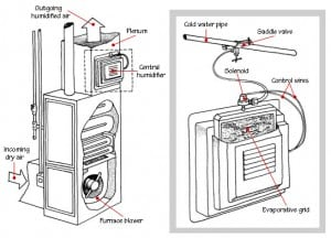 How Humidifiers Work in addition Central Heating Design further  on central heating wiring diagram two pumps