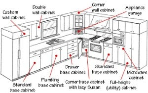 conventional kitchen cabinets include a variety of base wall and tall units - Kitchen Sink Cabinet Size