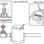 Diagram of a water supply's main shutoff valve connected to a meter, including internal view.