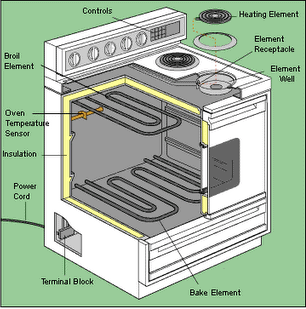 cutaway diagram of a combination oven stove