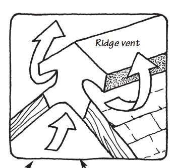 Black and white illustration of a ridge vent, including direction of air movement.