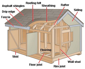 How outdoor sheds playhouses work for Shed construction
