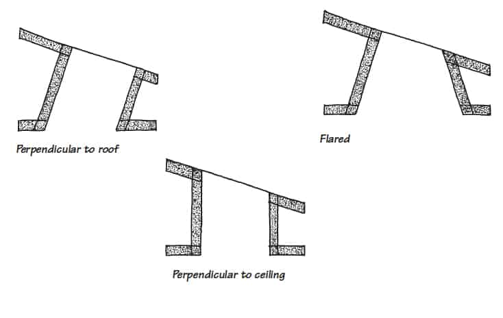 Main Types of Skylight Shafts