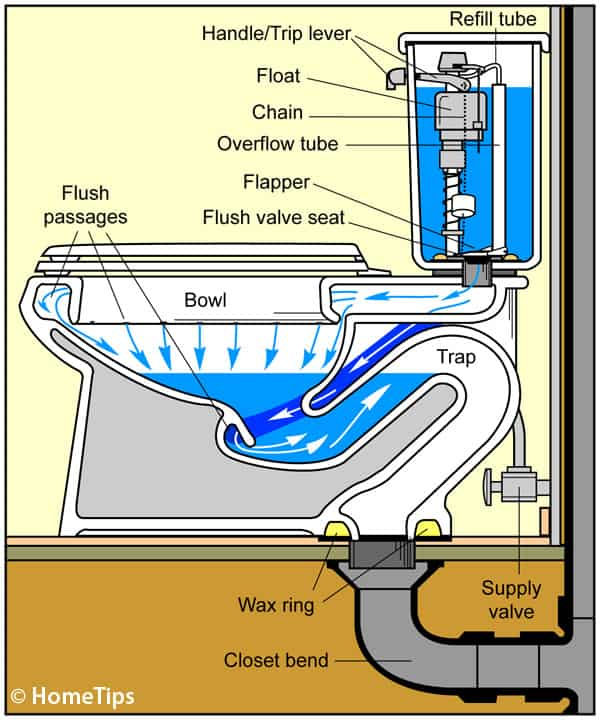 Diagram of a toilet plumbing system including internal parts and direction of water supply delivery.