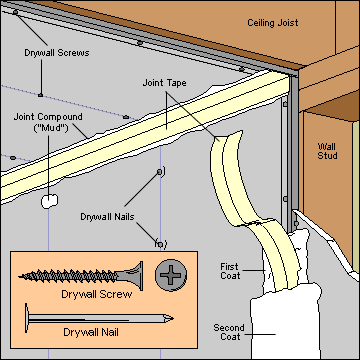 Cut-away diagram of a drywall panel on studs, including joint tape, compound, screws, and nails.