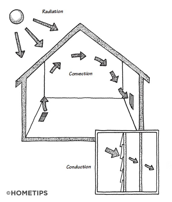 Cross-section of a house, with arrows showing how radiant heat enters and exits the roof and walls.