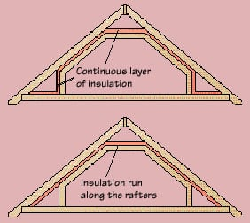 Diagram of a house's attic including an insulation layer along the rafters.