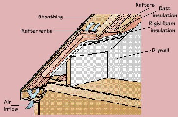 Cut-away diagram of a house's attic including internal parts of a ceiling with insulation.