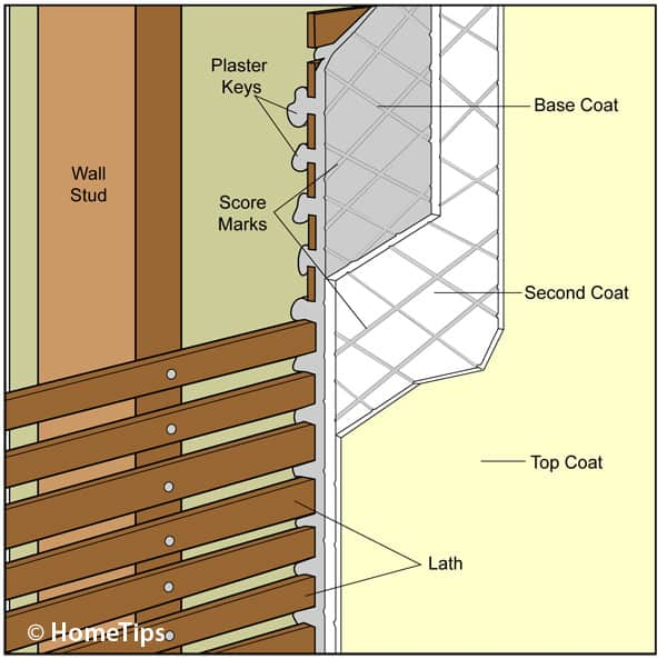 Cut-away diagram of plaster wall components, including lath, keys, scored layers, and a final coat.