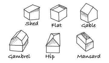 Diagram of different types of roofs, including shed, flat, gable, gambrel, hip, and mansard.
